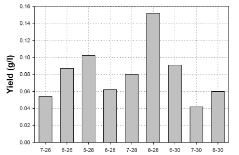 20113-10 Bacterial Cellulose Yield